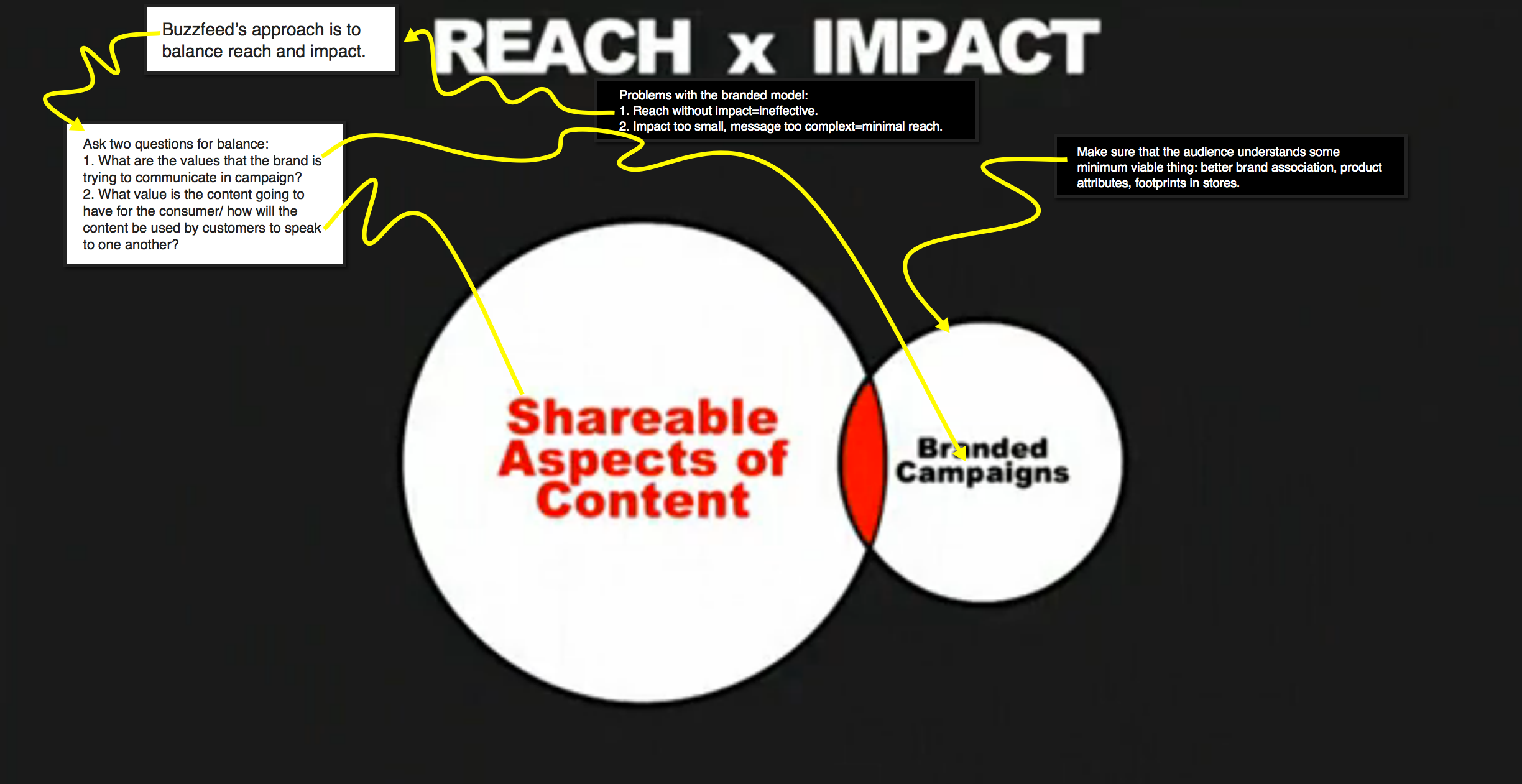 buzzfeed approach to reach and impact